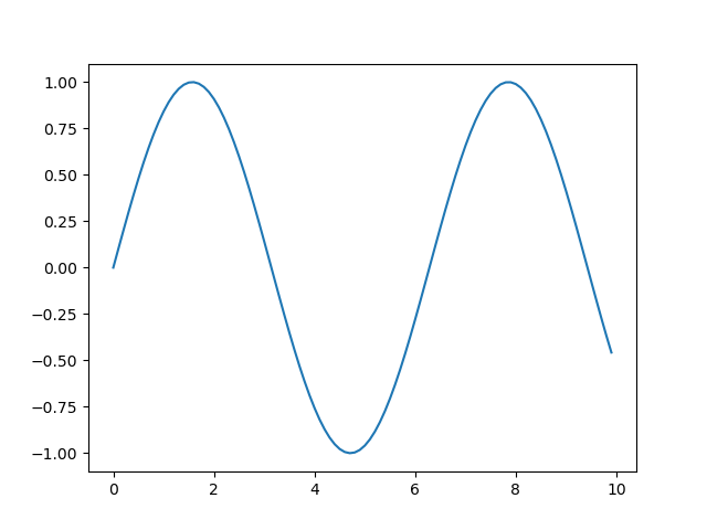 simple matplotlib plot