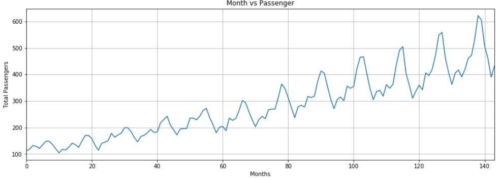 plotting monthly frequency of passangers