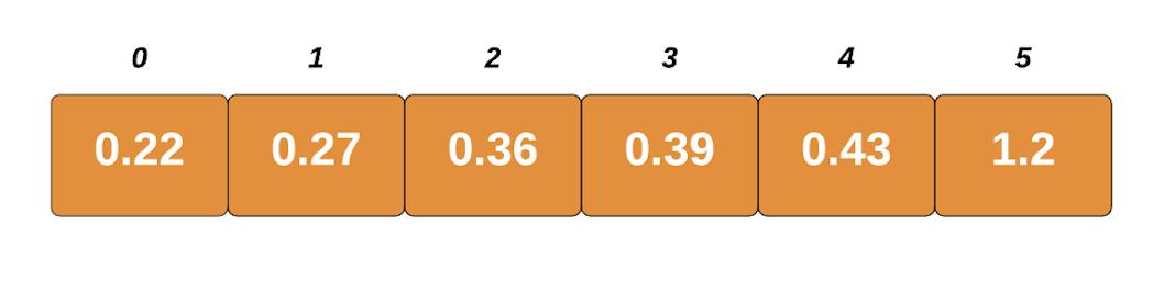 bucket sort visualization
