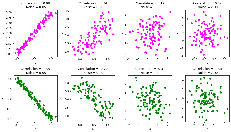 pearson correlation coefficient with noise
