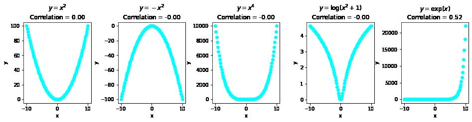pearson correlation coefficient vs variable association
