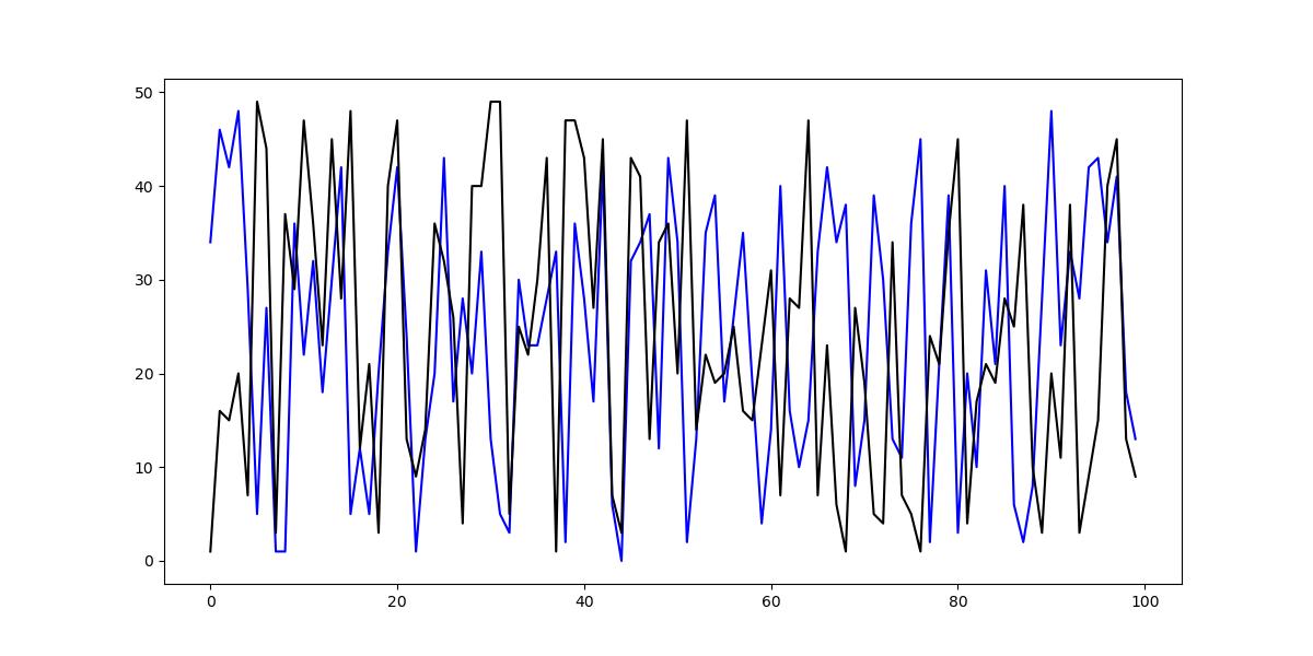plot random line plot in matplotlib