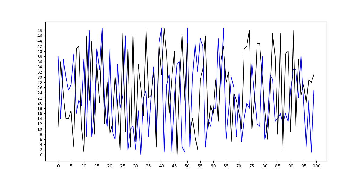 change figure-level tick frequency matplotlib