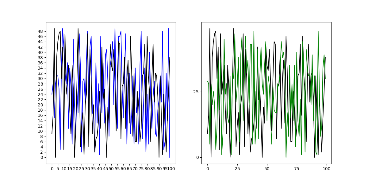 change axis-level tick frequency in matplotlib