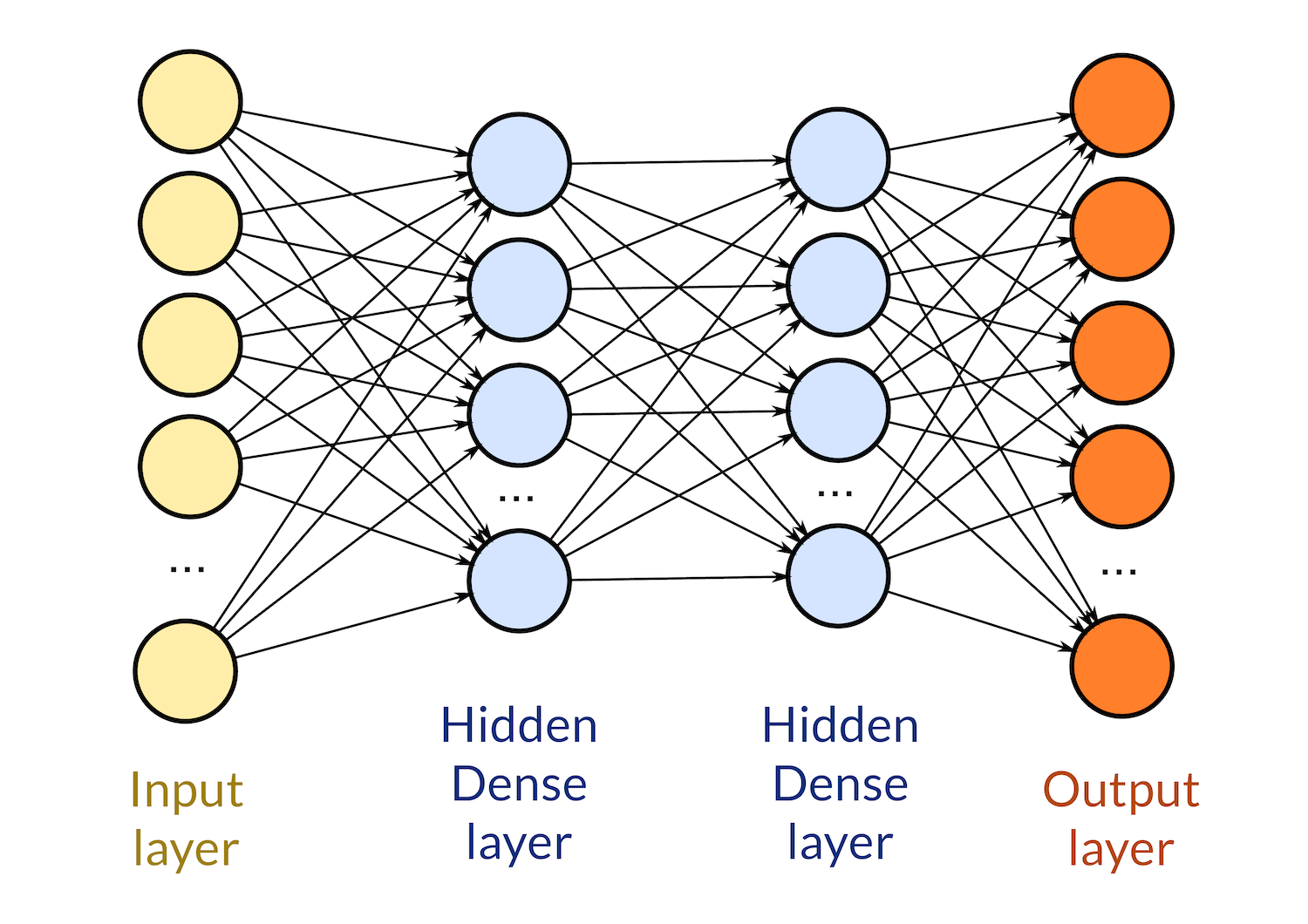 deep learning neural network architecture