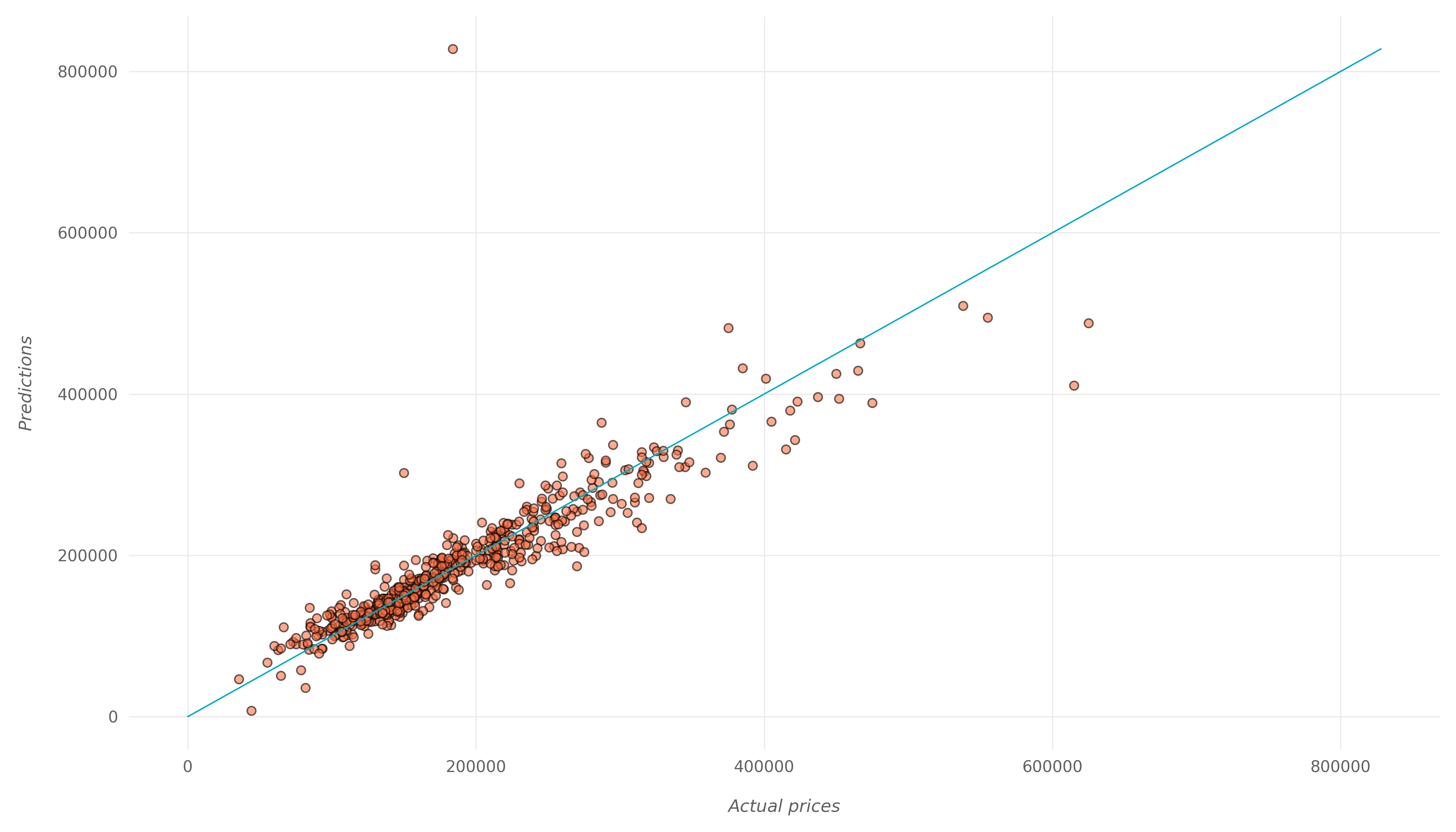 actual vs predicted values
