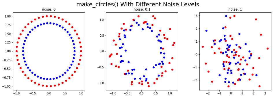 make synthetic data circles