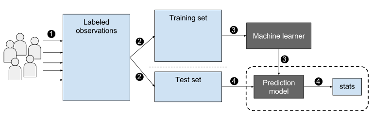 Gradient Boosting Classifiers in Python with Scikit-Learn
