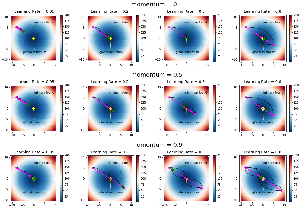 gradient descent visualization with different hyperparameters
