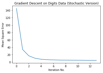 error rate stochatic vs batch gradient descent