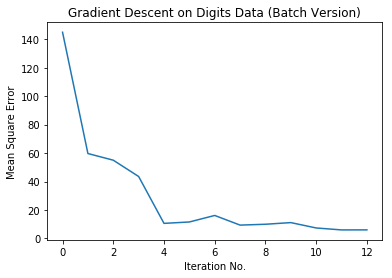 mean squared error optimization with gradient descent