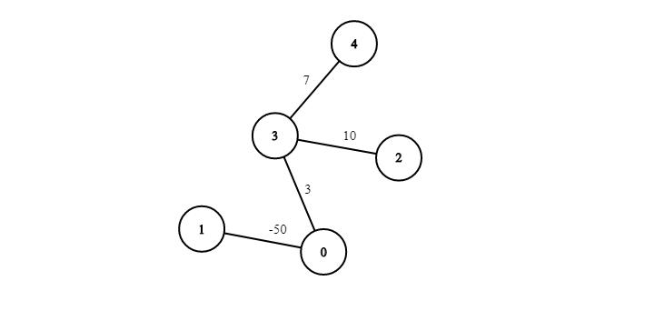 Graphs in Java: Representing Graphs in Code