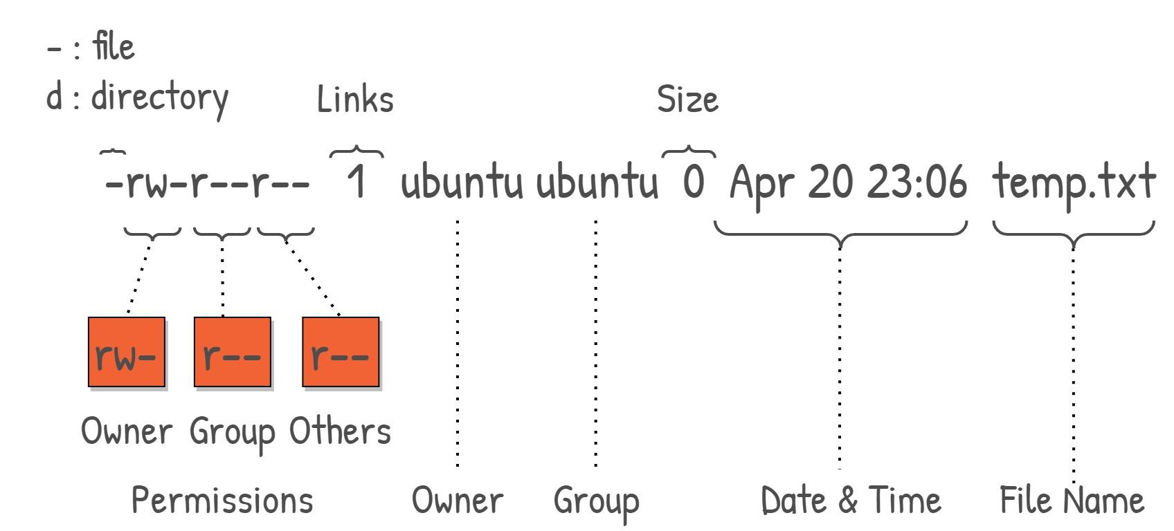 Fig.1 Long List & Permissions Explanation