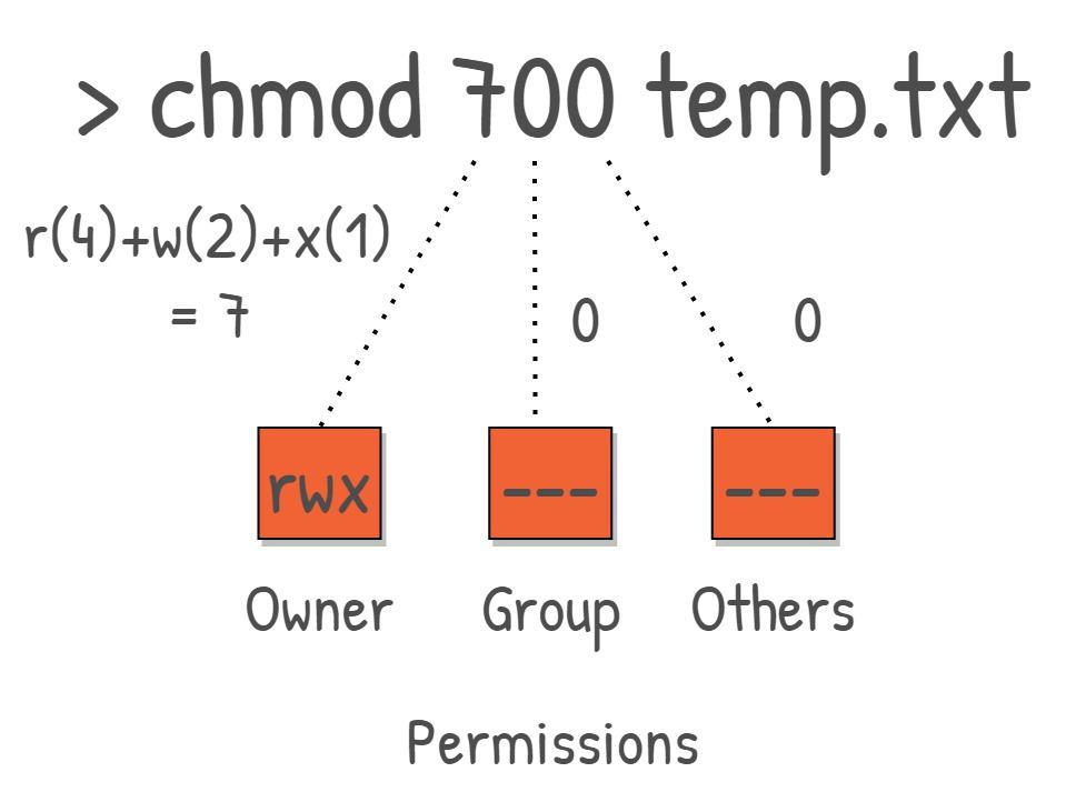 Fig.2 chmod depiction