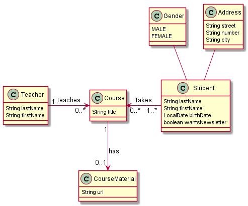 domain model