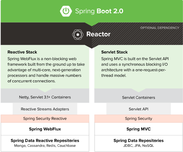 spring webflux reactor