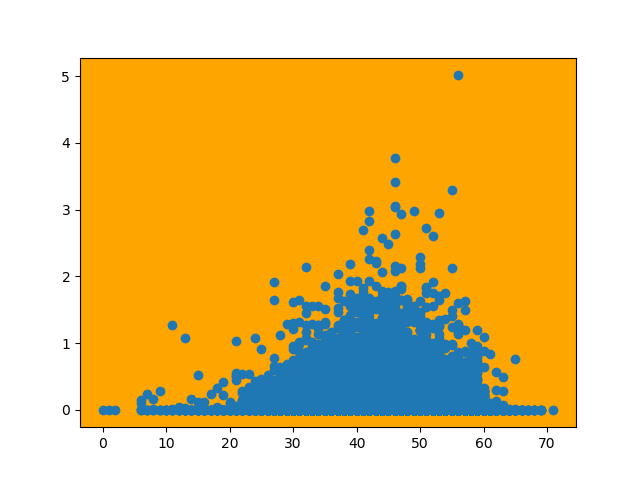 change axes background color matplotlib