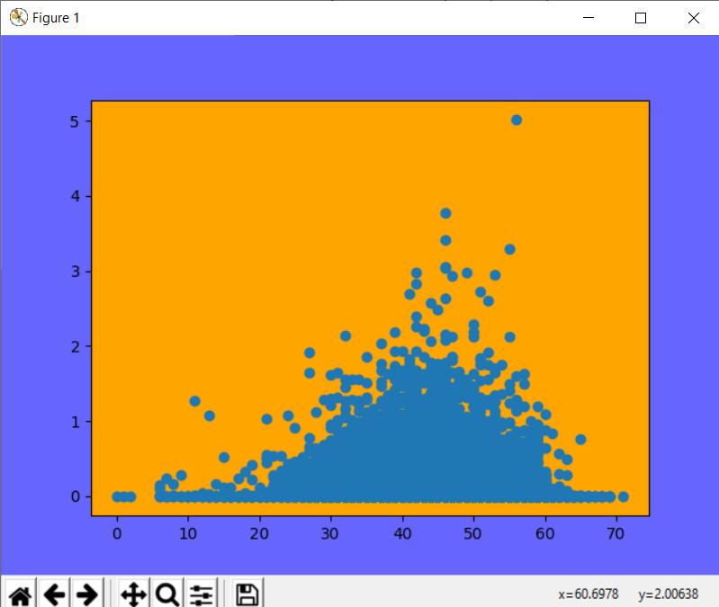 change figure background matplotlib