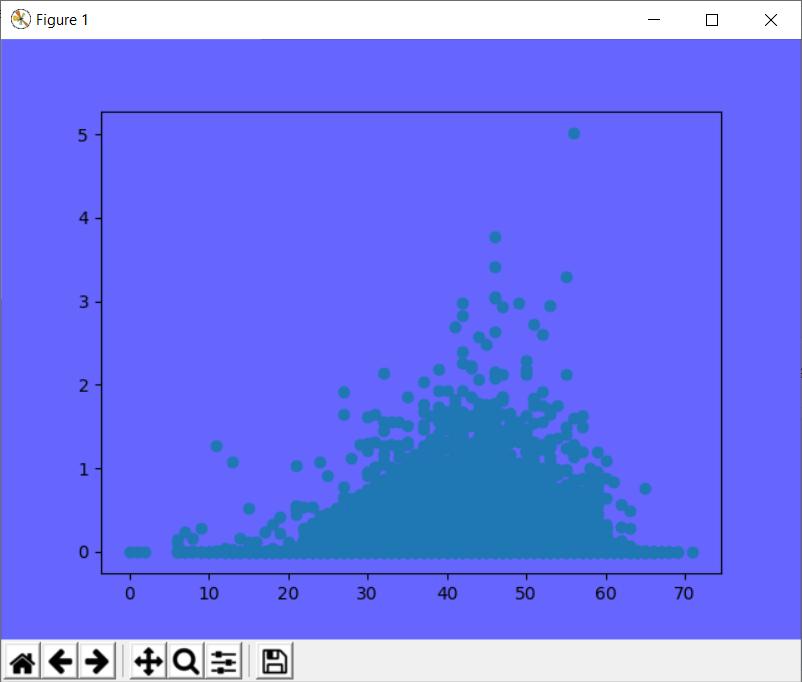 change axes background matplotlib within figure