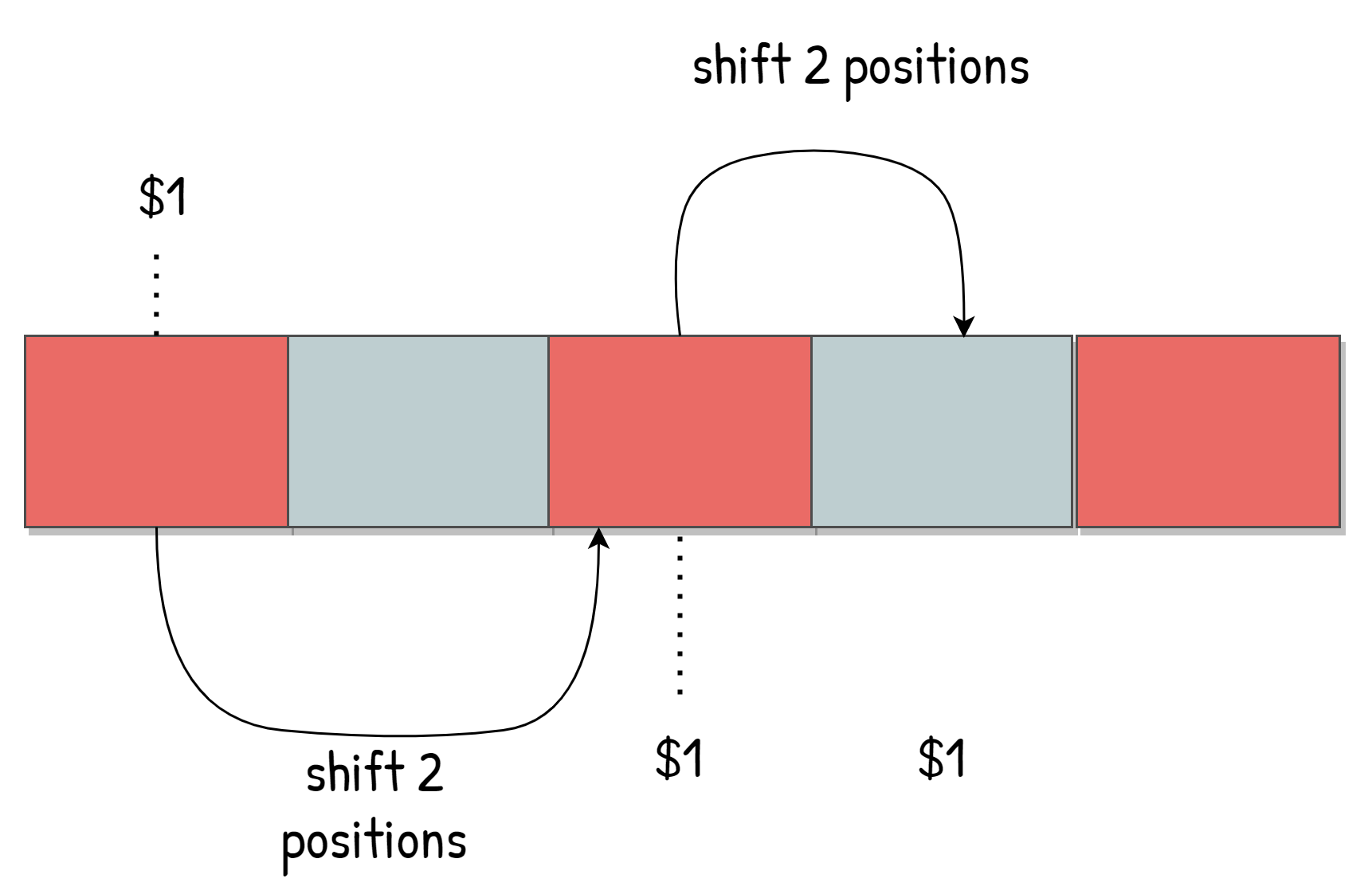 Representation of how shifting the arguments work in command-line utilities