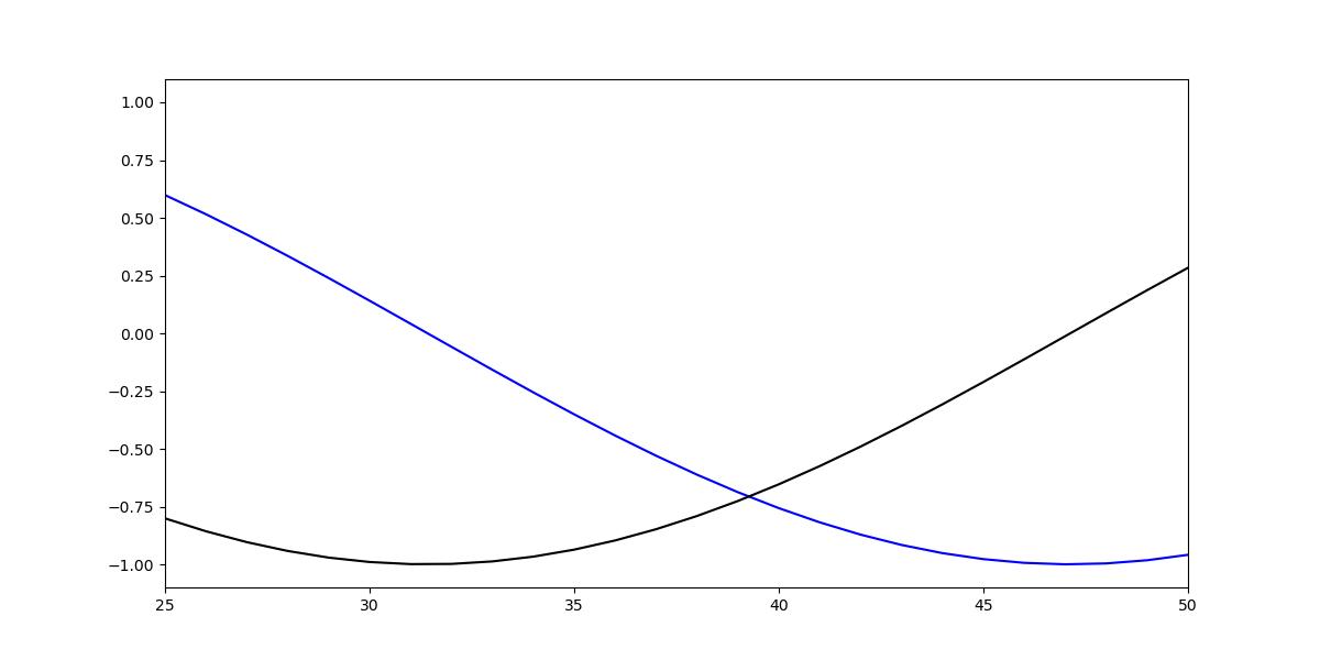 how to set x limit axis range in matplotlib
