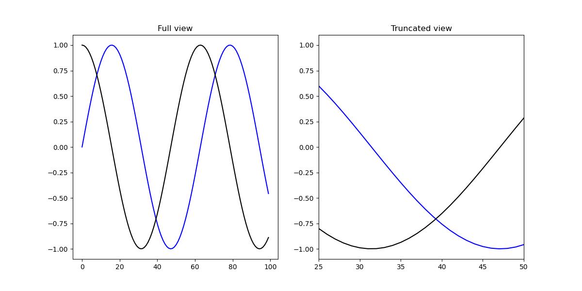 how to set x limit axis range for subplots in matplotlib