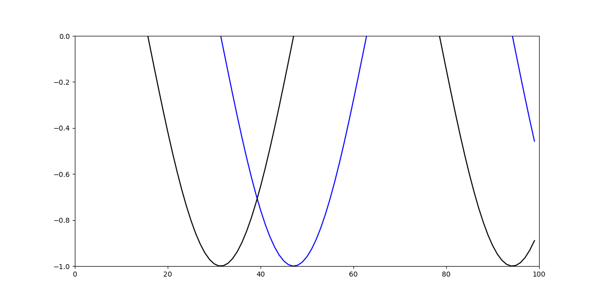 how to set y limit axis range in matplotlib
