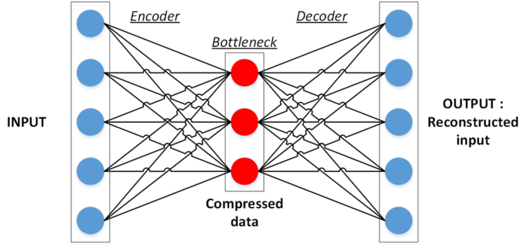 autoencoder diagram