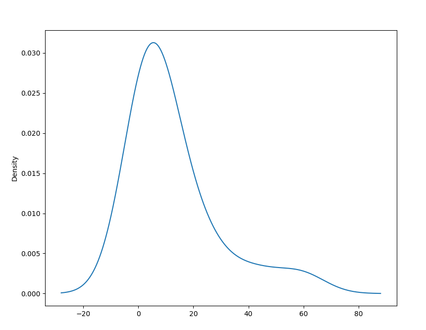 density plots with pandas