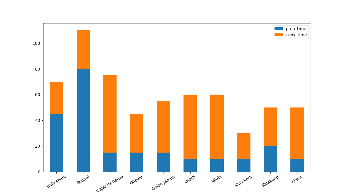 stacked bar graphs with pandas