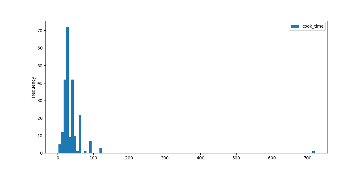 histogram bins pandas