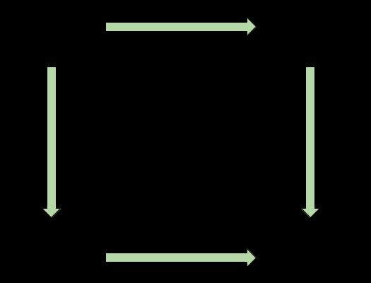 Game coordinates
