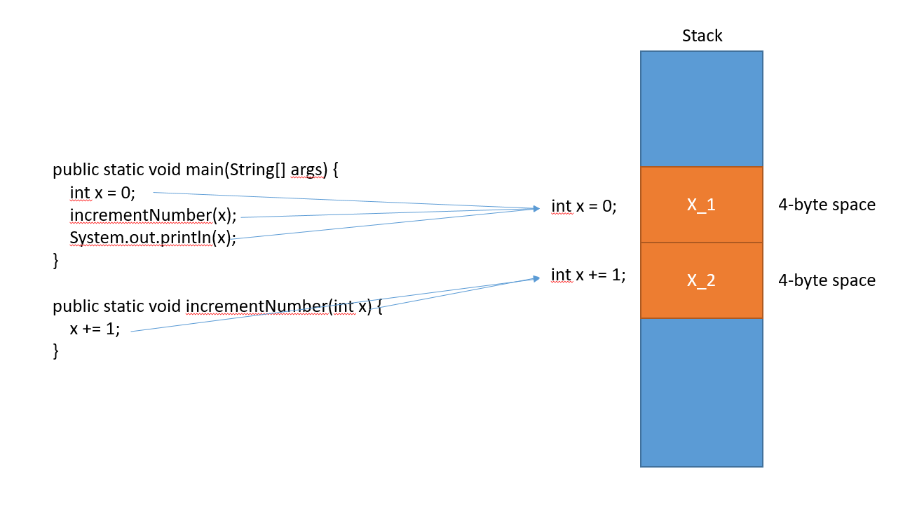 java stack and primitive variables