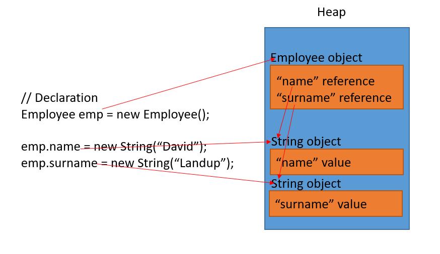 java heap memory object creation