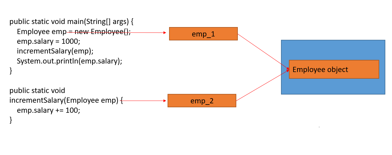 java heap memory multiple references