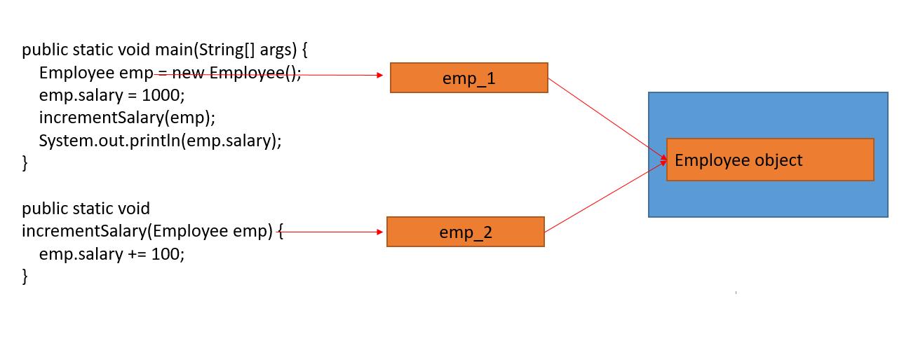 java heap memory multiple references
