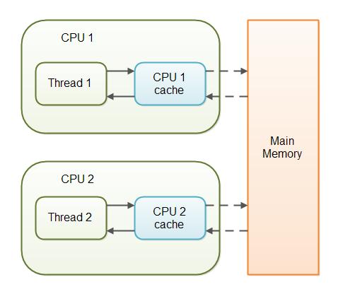 CPU caching in Java