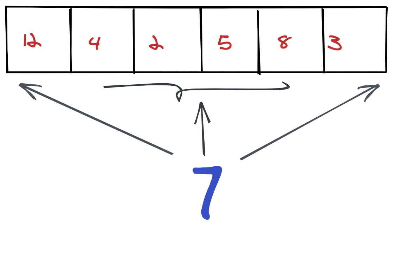 Insert an element in an array