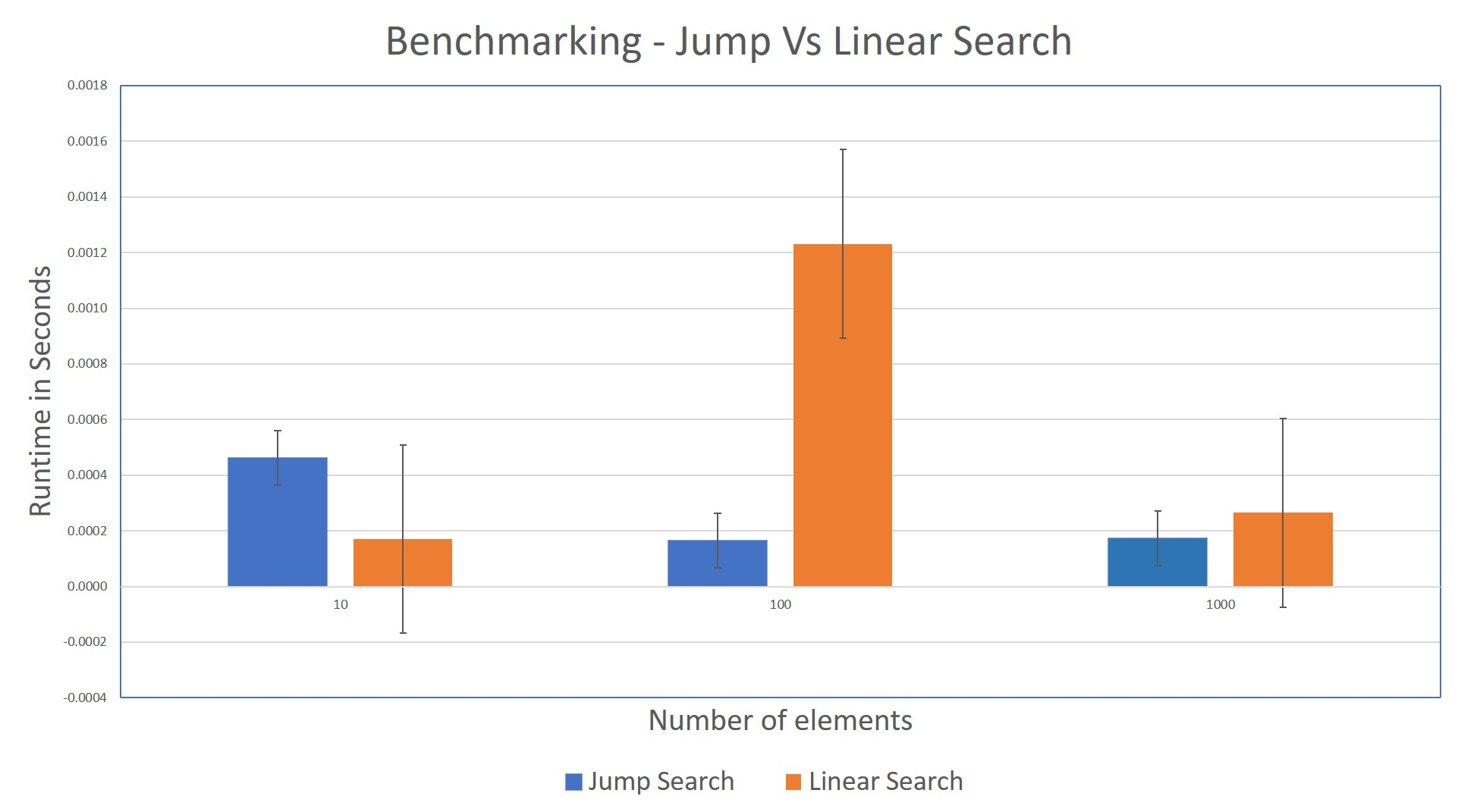 Graph comparing Jump Search performance against Linear Search. For larger lists of numbers, jump search performs better