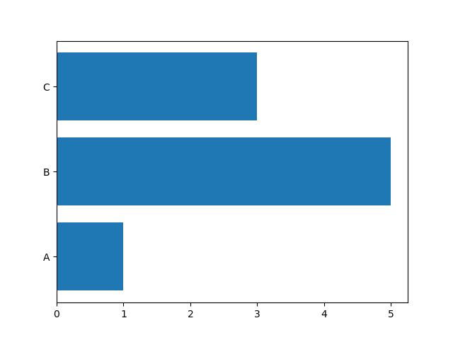 horizontal bar plot in matplotlib