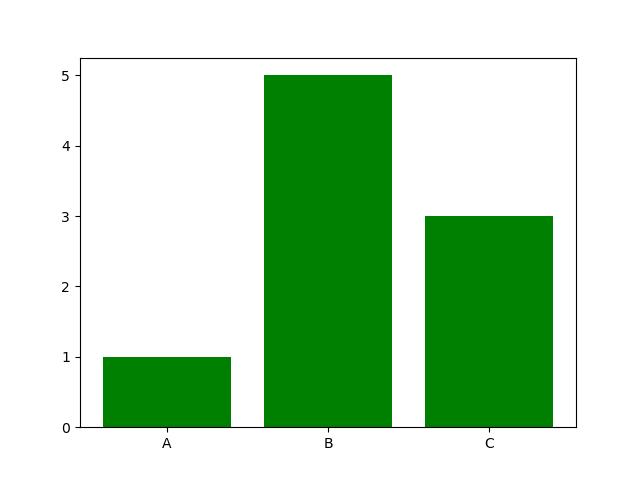 change bar plot color in matplotlib