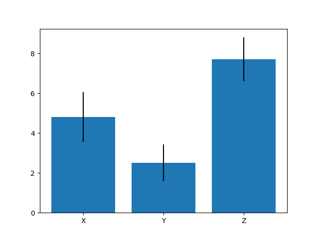 bar plot with error bars in matplotlib