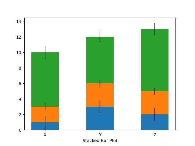 stacked bar plot in matplotlib