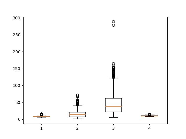 box plot matplotlib multiple columns