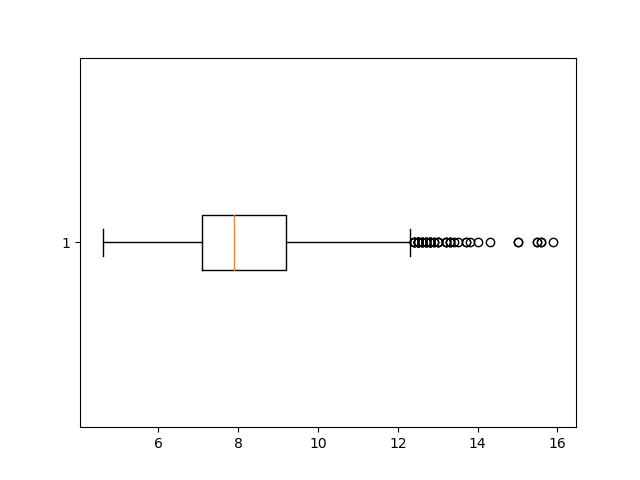 vertical box plot matplotlib