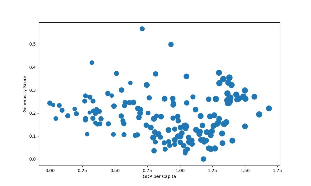 matplotlib change scatter plot marker size