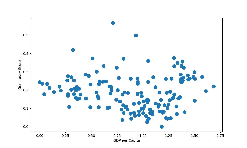 global marker size matplotlib scatter plot