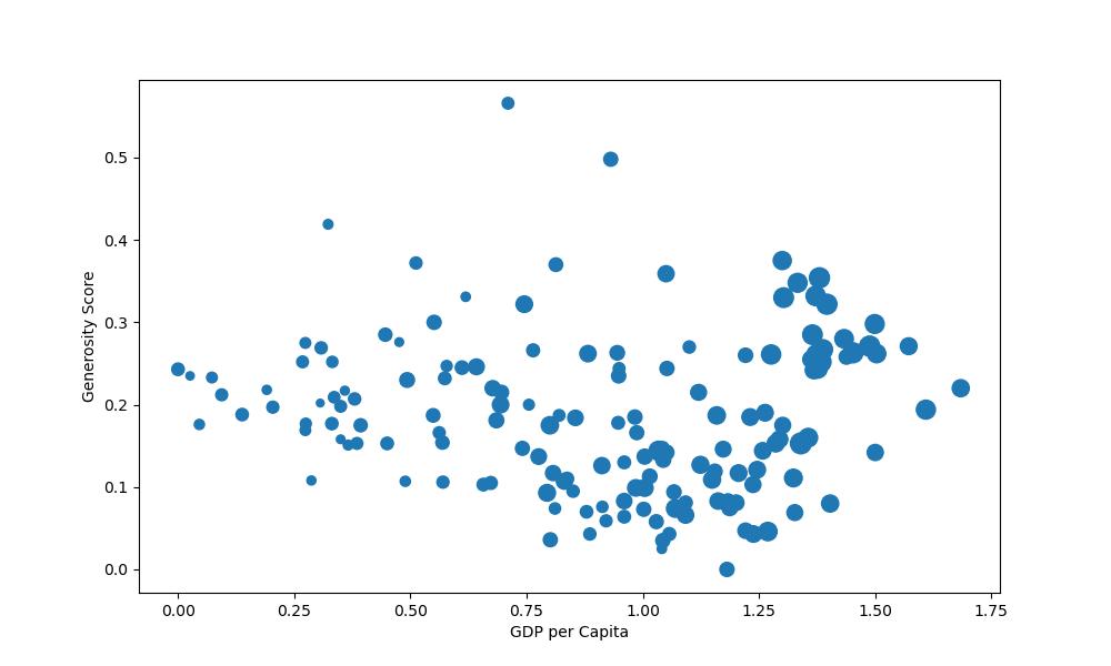 scaled marker size scatter plot matplotlib