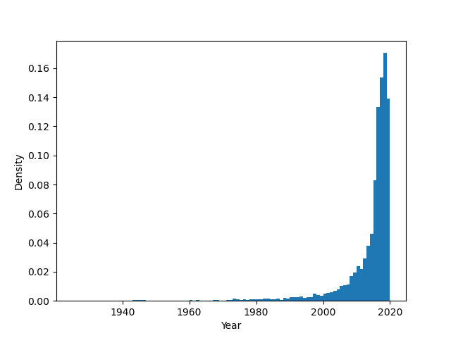 histogram plot with density matplotlib