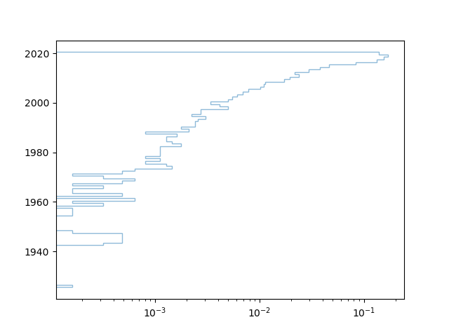 customize matplotlib histogram